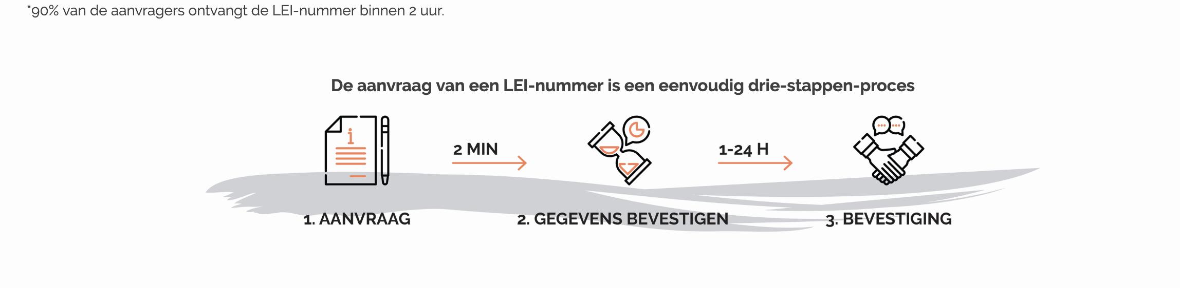 90% van de aanvragers ontvangt de LEI-nummer binnen 2 uur.